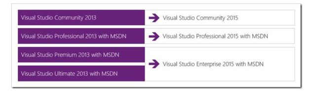 Versiones de Visual Studio 2015