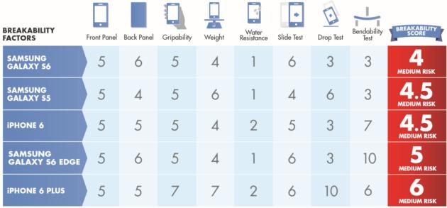 Clasificació del riesgo de rotura por parte de los smartphones que se pusieron a prueba, ganando el Samsung Galaxy S6