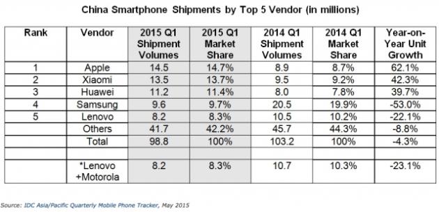 Envío de smartphones por marcas en China según IDC en el primer trimestre de los años 2014 y 2015