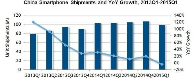 Envíos de smartphones a China hasta el primer trimestre de 2015 según IDC