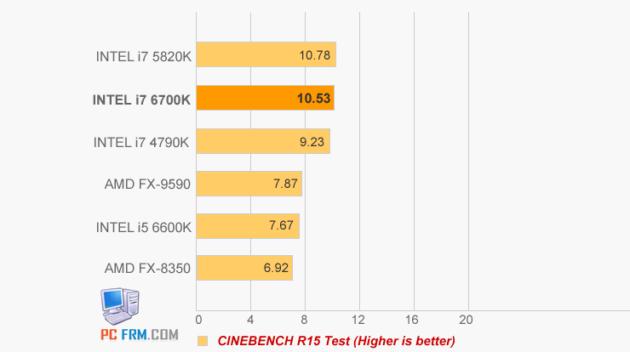 Intel-i7-6700K-CINEBENCH
