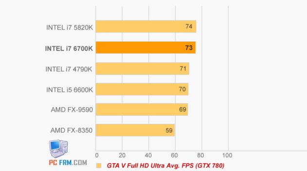 Intel-i7-6700K-GTA-5