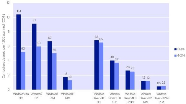 Microsoft-Latest-Versions-of-Windows-Are-More-Secure-Against-Malware-481716-2
