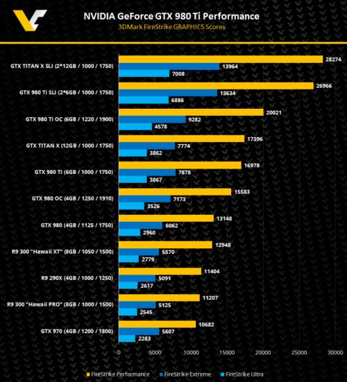NVIDIA-GeForce-GTX-980TI-R9-300-Hawai-3DMark-FireStrike-Performance