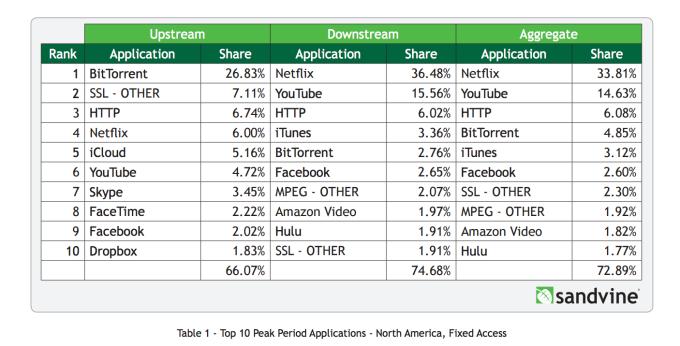 Porcentaje de uso de la redes fijas en Estados Unidos