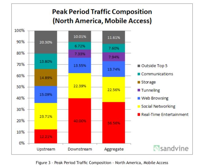 Qué contenidos acaparan el tráfico del Internet móvil en Norteamérica