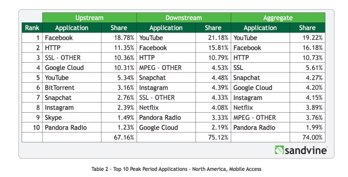 Servicios más populares Internet móvil en Norteamérica