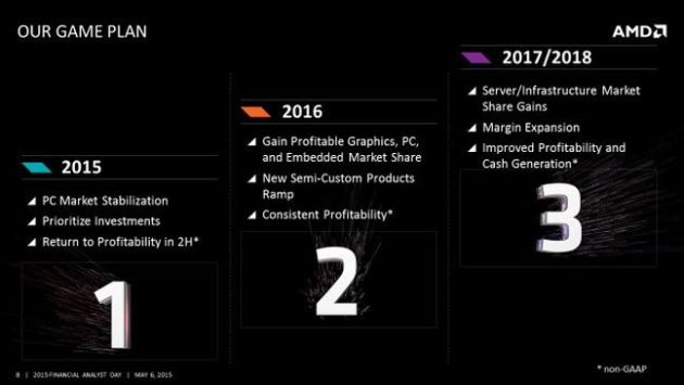 amd_fad_2015_3_year_game_plan_slide