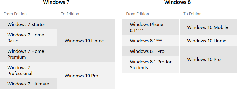Tabla de actualizaciones de Windows 7 y 8.1 a Windows 10