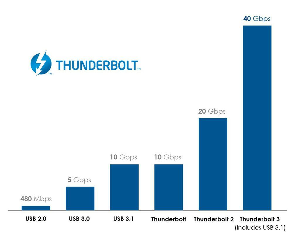 Comparativa de Thundebolt 3 con la competencia