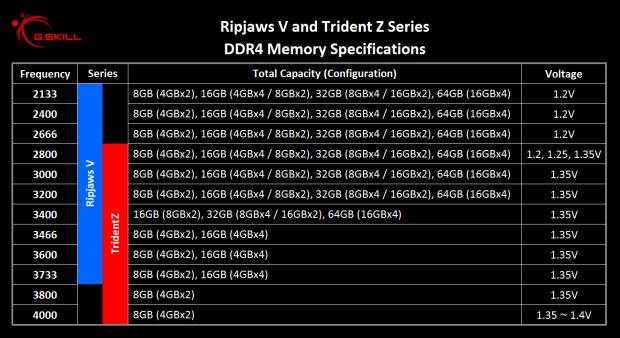 46745_040_skill-breaks-4000mhz-trident-ripjaws-ddr4-ram