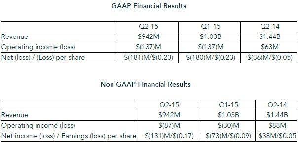 Resultados de AMD en el segundo trimestre de 2015