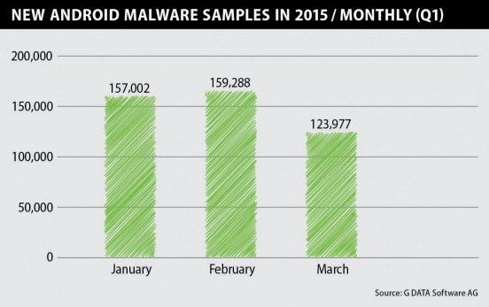 a-new-malware-sample-for-android-appears-every-18-seconds-485920-2