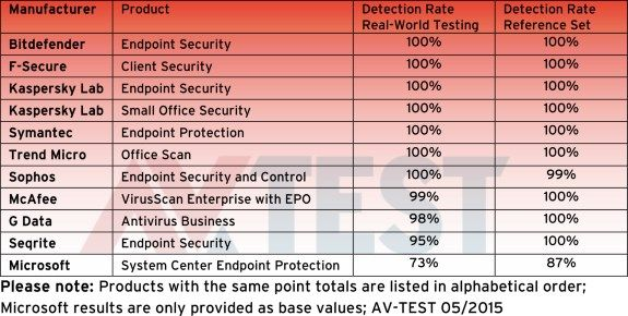 av_software_avtest_test