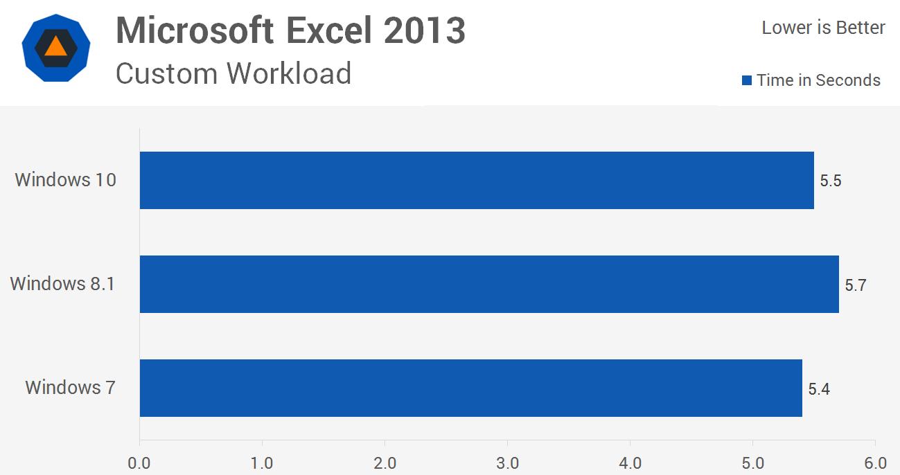 diferencia entre windows 10 pro y pro n