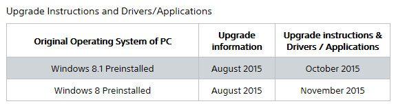 Información de actualizaciones de Windows 8 y 8.1 a Windows 10 para los Sony VAIO