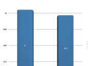 Comparativa de rendimiento de Windows 8.1 y Windows 10 32
