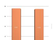Comparativa de rendimiento de Windows 8.1 y Windows 10 36