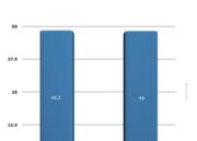 Comparativa de rendimiento de Windows 8.1 y Windows 10 46