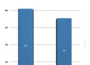 Comparativa de rendimiento de Windows 8.1 y Windows 10 42