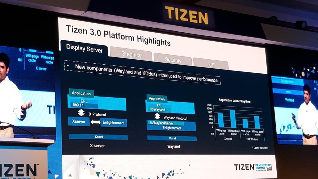 Samsung presenta mejoras en su sistema operativo Tizen 30