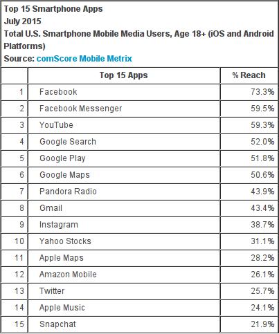 Aplicaciones móviles más populares en Estados Unidos julio 2015