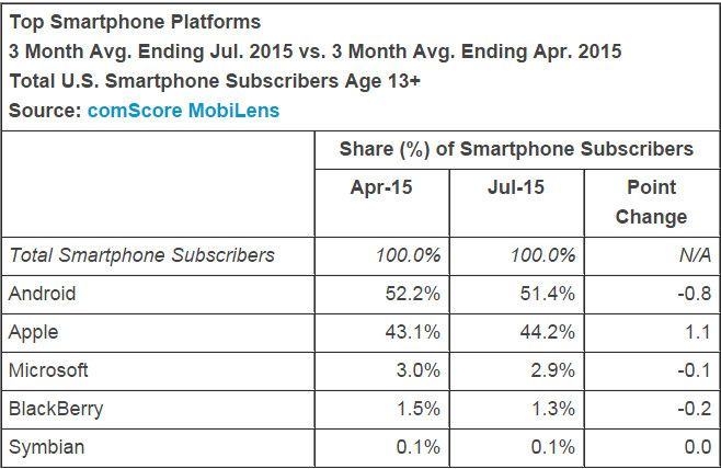 Cuota de usuarios móviles por compañías según comScore