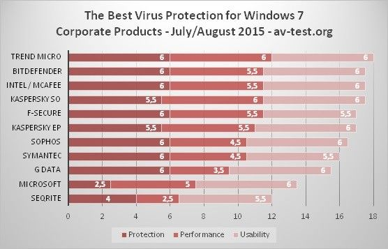 new-tests-reveal-the-best-antivirus-solution-for-windows-7-492760-2