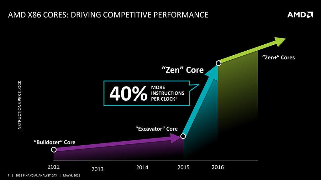 AMD completa el diseño de los núcleos Zen y K12 30