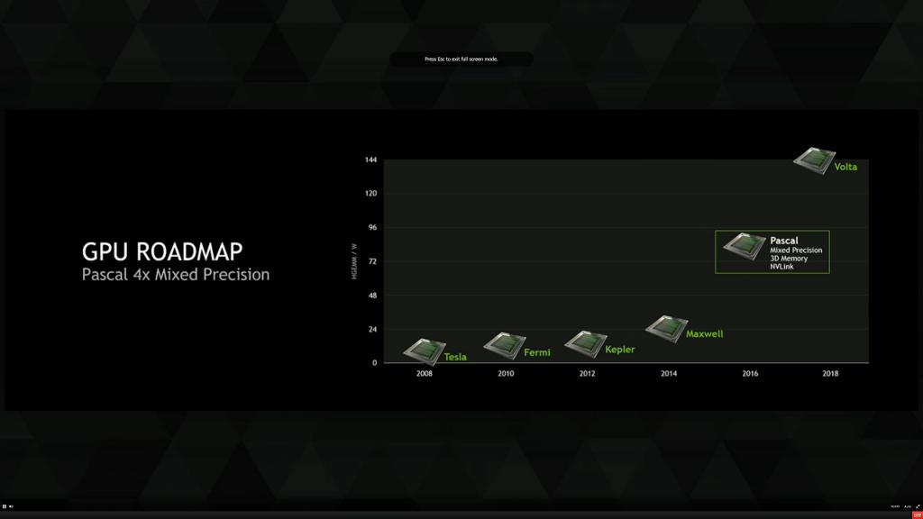 NVIDIA utilizaría memoria GDDR5X en sus GPUs Pascal 30