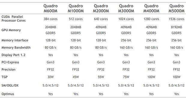 nvidia_quadro_m_maxwell_tabella