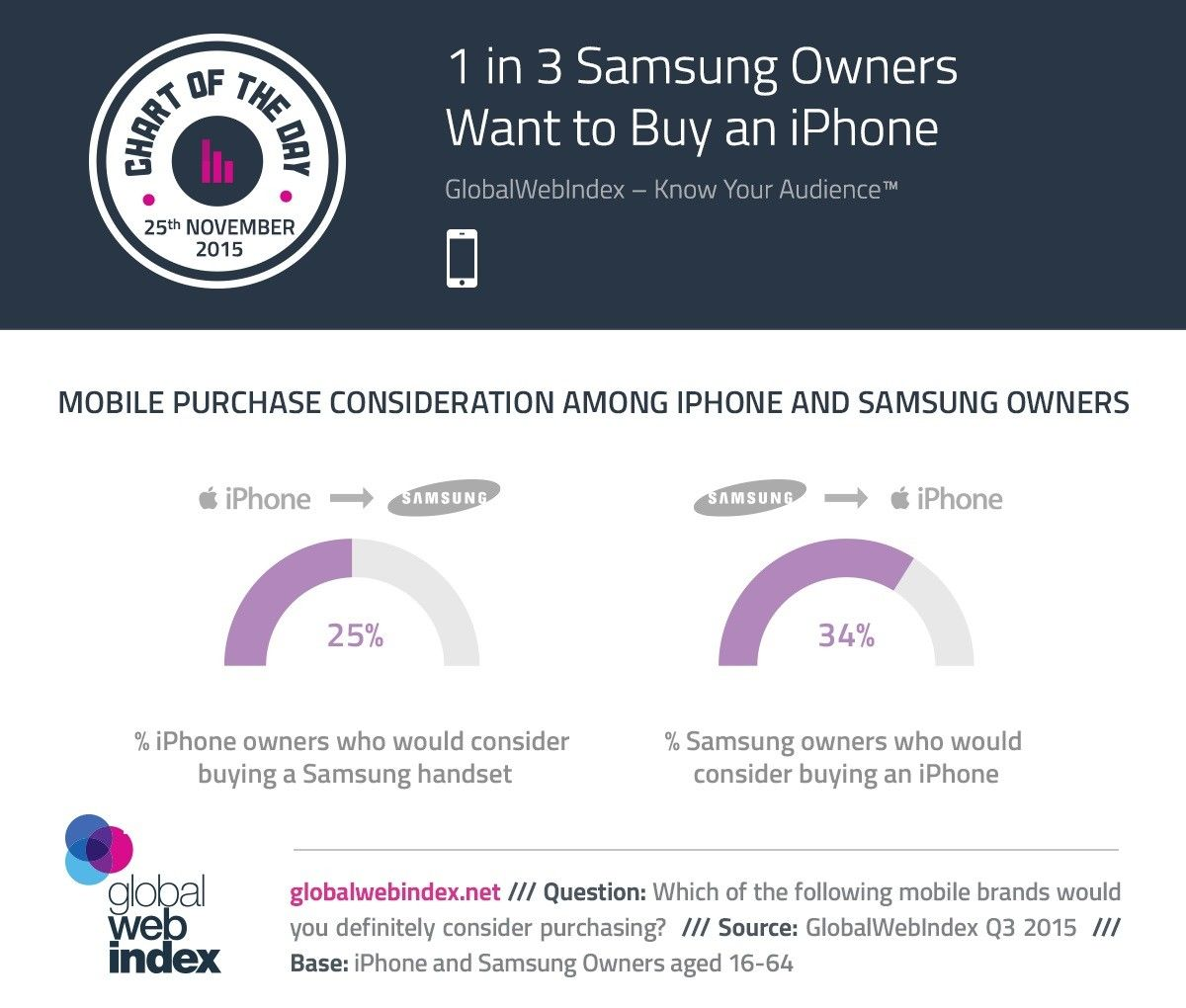 1-in-3-samsung-phone-owners-admit-they-dream-of-having-an-iphone-496762-2