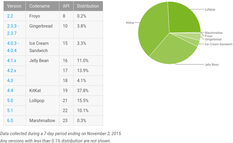 Android Dashboard 2 de noviembre de 2015