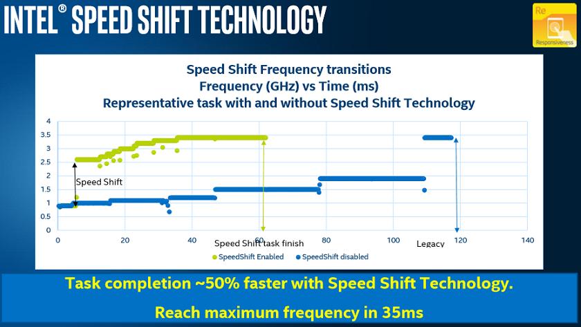 Intel Speed Shift llegará a los nuevos Skylake vía software 29