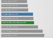 Análisis de rendimiento de la Radeon R9 380X 31