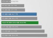 Análisis de rendimiento de la Radeon R9 380X 37
