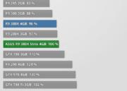 Análisis de rendimiento de la Radeon R9 380X 39