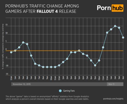 pornhub-insights-fallout-4-general-gamer-traffic-520x427