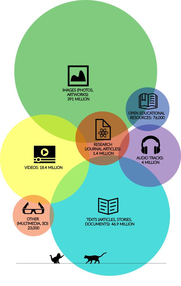 Distribución de los más de mil millones de trabajos publicados bajo Creative Commons