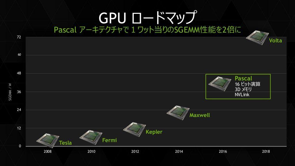 GDDR5X en 2016, no es lo mismo que la GDDR6 29