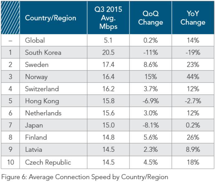 Países con mayor ancho de banda medio del mundo en el tercer trimestre de 2015