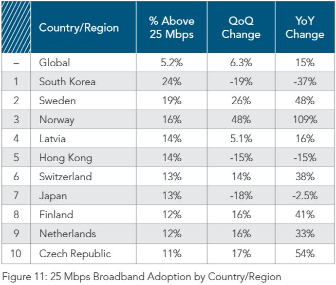 Países con mayor ancho de banda superior a 25Mbps en el mundo durante el tercer trimestre de 2015