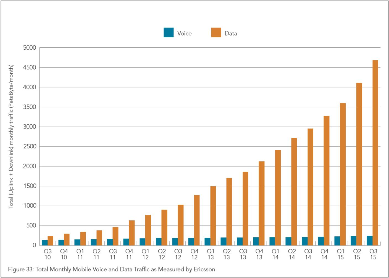 Tráfico de voz y datos hasta el tercer trimestre de 2015