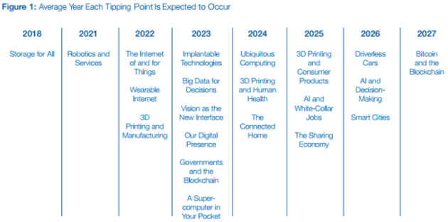 future-tech-tipping-point