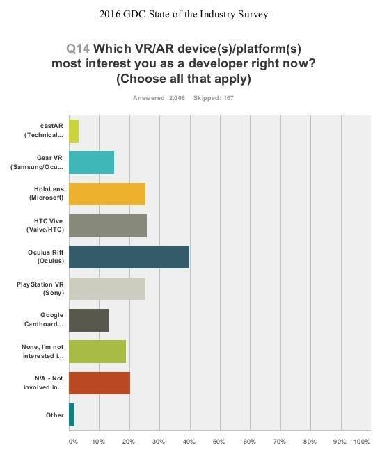 gdc_2016_vr_enthusiasm_poll