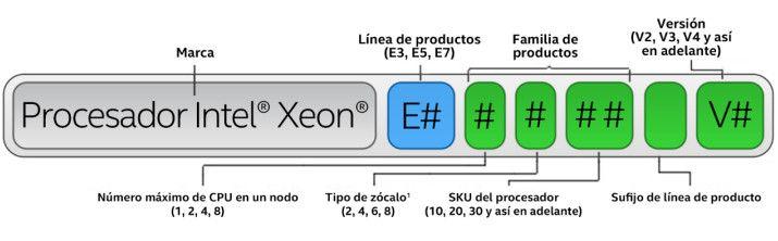 Intel_denominacion_3