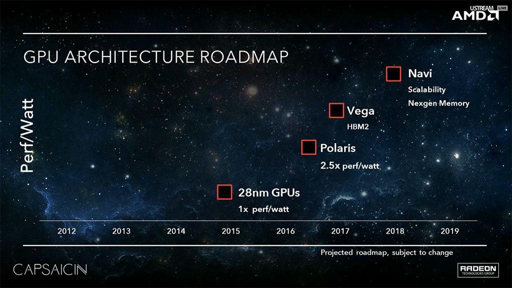 Polaris de AMD no utilizaría memoria HBM2 29