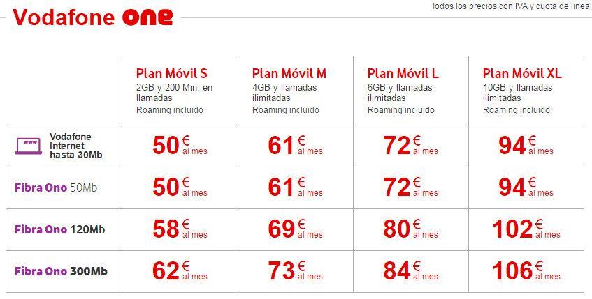 Tarifas de internet en espa a c mo elegir las mejores - Vodafone tarifas internet casa ...