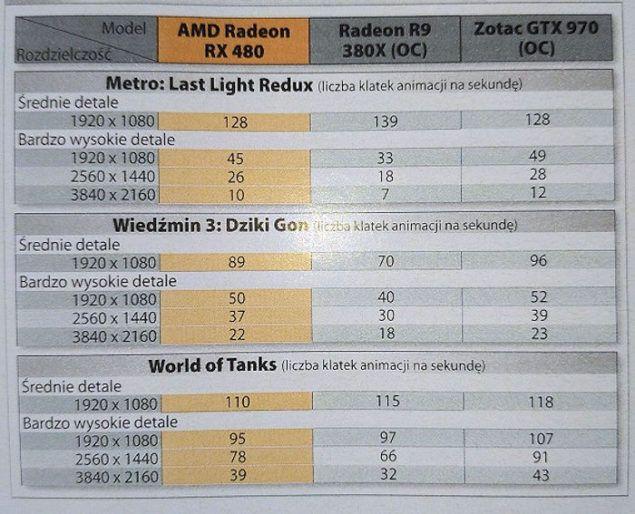RX 480 gaming