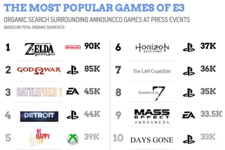 el juego más popular del E3 2016
